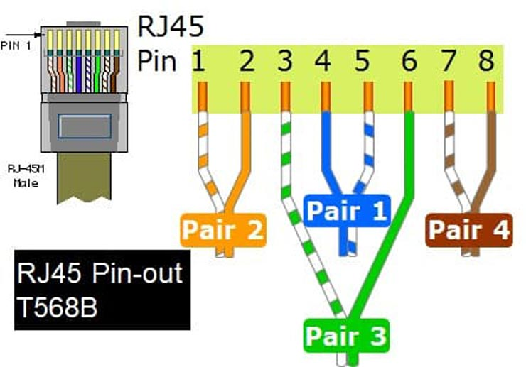 Схема и стандарт за кримпване RJ45